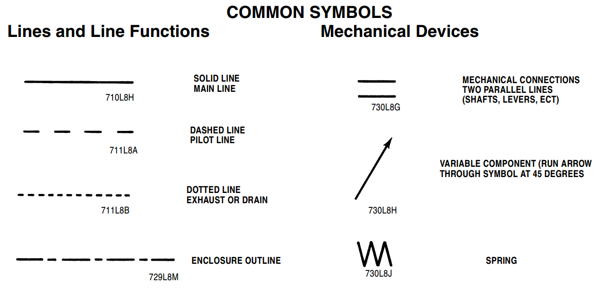 Hydraulic Symbols Parts Gal Industry